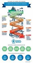 Infografía: la reducción de riesgos de desastres